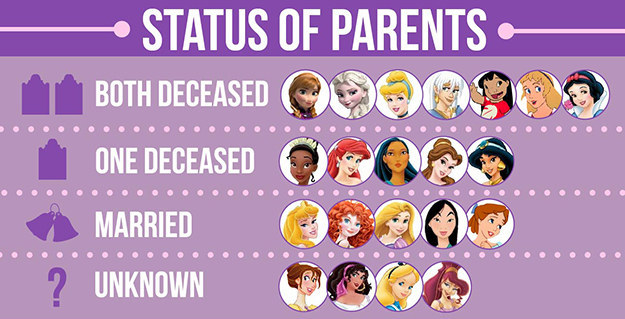 disney princess parents